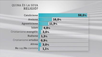 BARÒMETRE SOBRE LA RELIGIOSITAT
